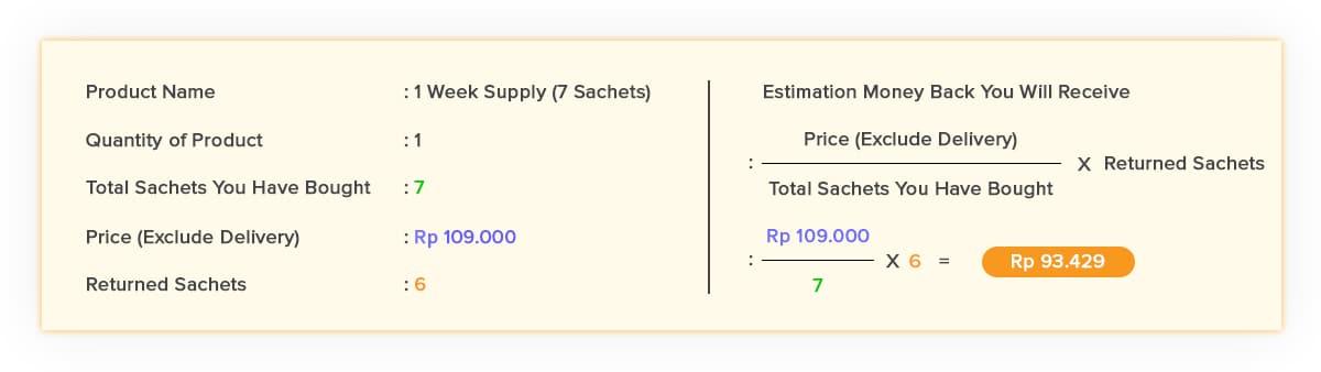 Money Back Guarantee Calculation